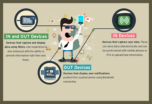 The Security Implications of Wearables, Part 1