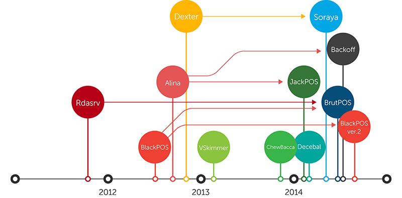 PoS RAM scraper family tree
