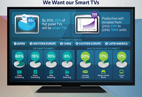 Are Smart TVs Ready for Prime Time?